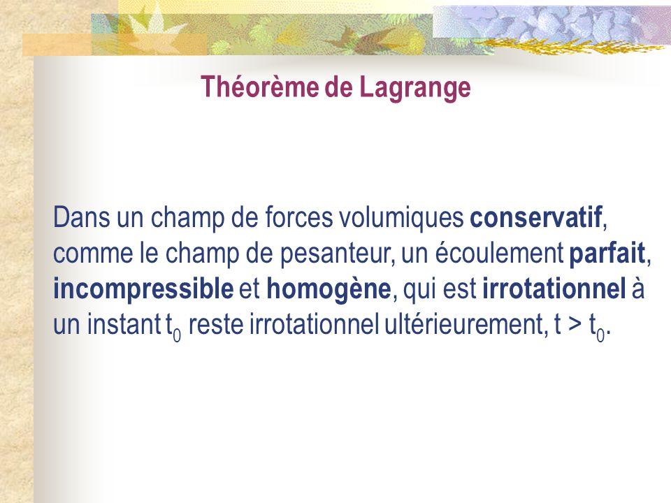 Théorème de Lagrange