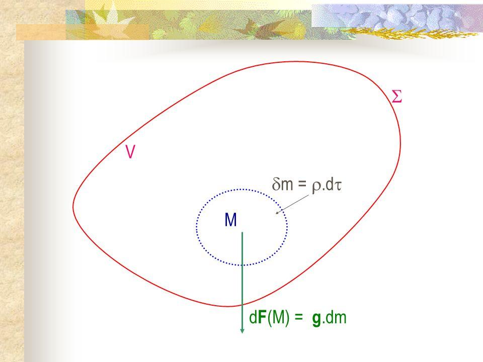 M m = .d  V dF(M) = g.dm