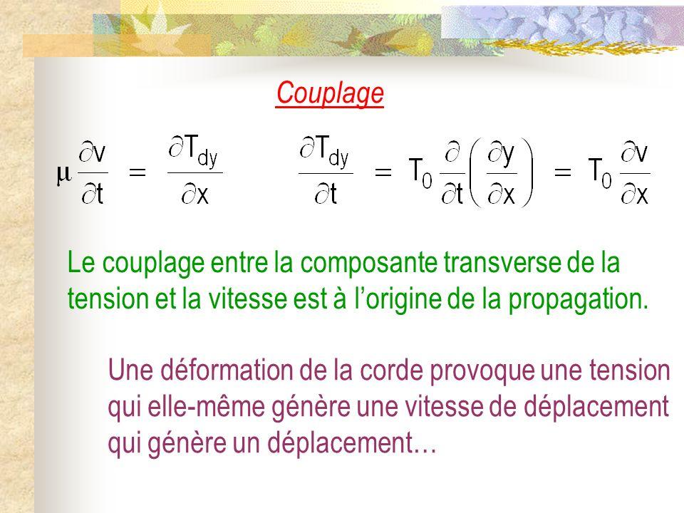 Couplage Le couplage entre la composante transverse de la tension et la vitesse est à l'origine de la propagation.