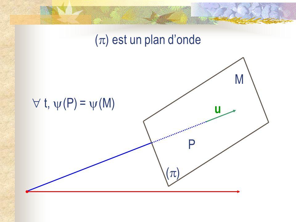 () est un plan d'onde u () P M  t, (P) = (M)