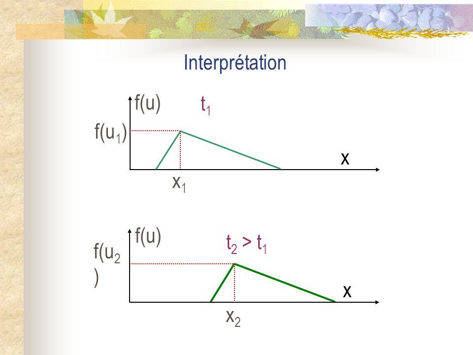 Interprétation f(u) x1 x t1 f(u1) f(u) x2 x t2 > t1 f(u2)