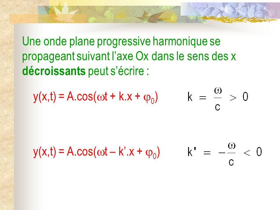 Une onde plane progressive harmonique se propageant suivant l'axe Ox dans le sens des x décroissants peut s'écrire :
