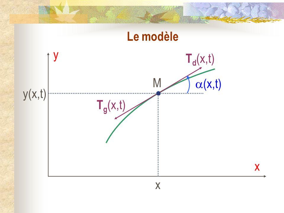 Le modèle y x Td(x,t) M x y(x,t) (x,t) Tg(x,t)