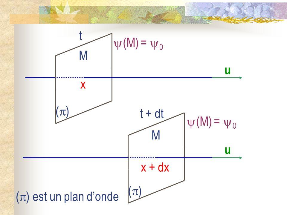 (M) = 0 u () M t x (M) = 0 u () M x + dx t + dt () est un plan d'onde