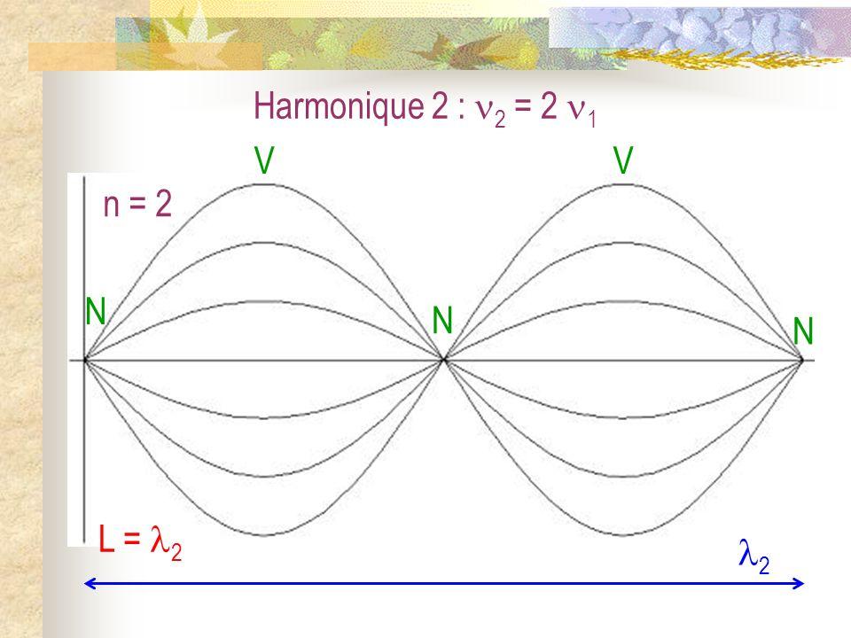 Harmonique 2 : 2 = 2 1 N V n = 2 L = 2 2