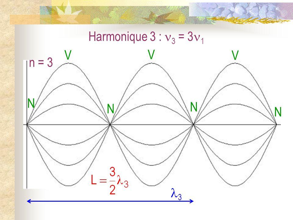 Harmonique 3 : 3 = 31 N V n = 3 3