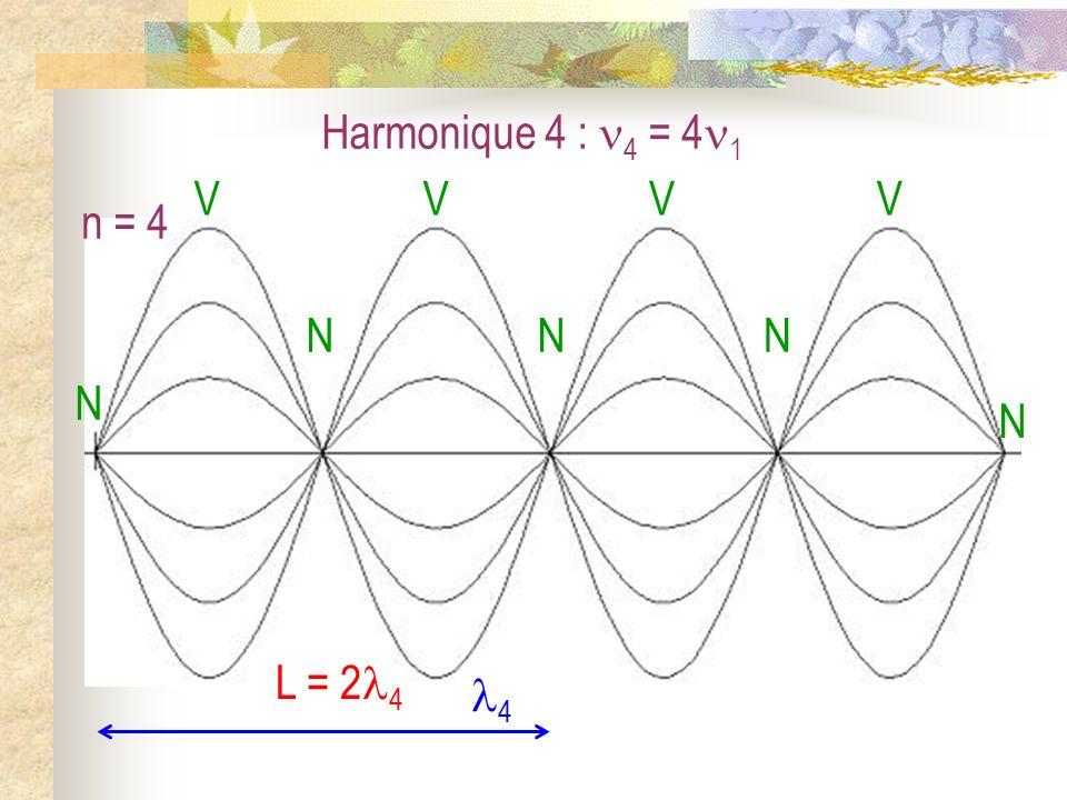 Harmonique 4 : 4 = 41 N V n = 4 4 L = 24