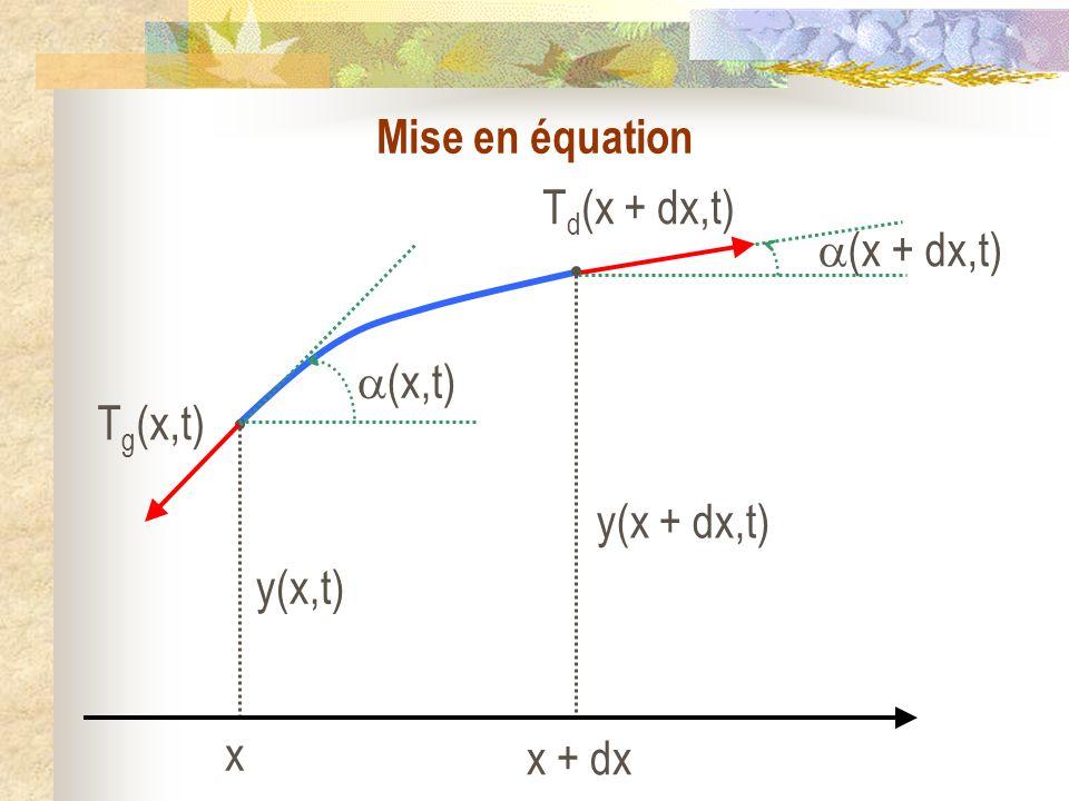 Mise en équation y(x,t) y(x + dx,t) x x + dx (x,t) (x + dx,t) Tg(x,t) Td(x + dx,t)