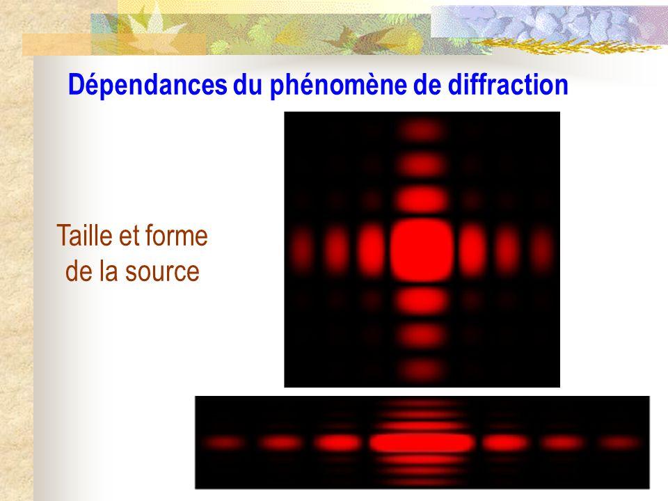 Dépendances du phénomène de diffraction
