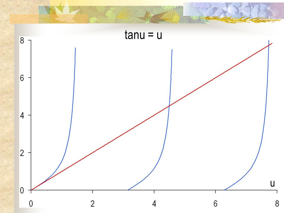 tanu = u u