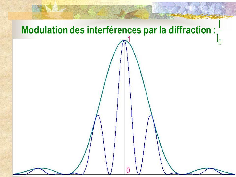 Modulation des interférences par la diffraction :