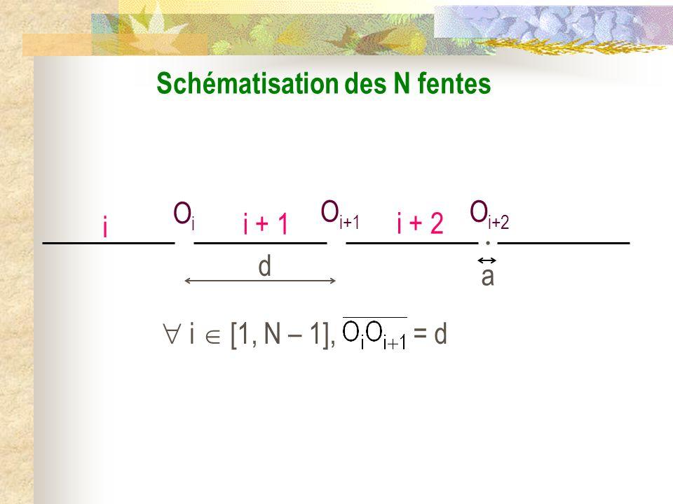 Schématisation des N fentes