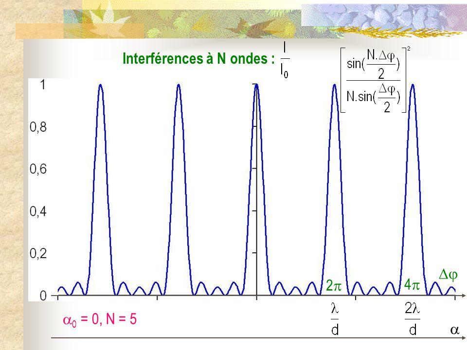 Interférences à N ondes :