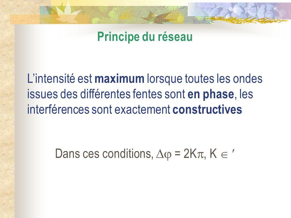 Dans ces conditions,  = 2K, K  