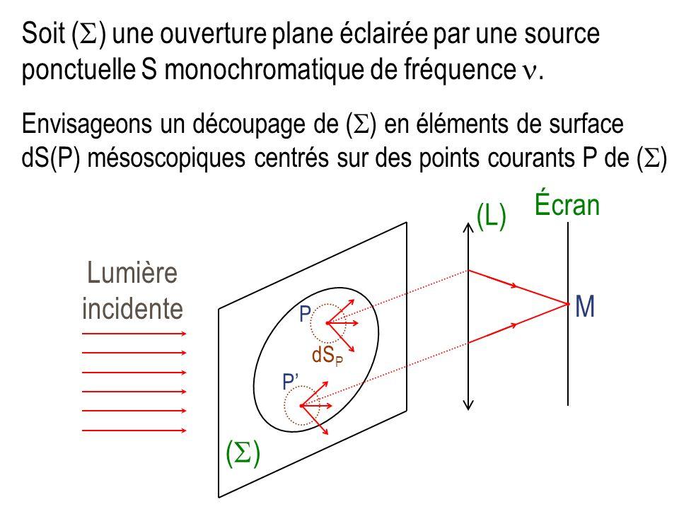 Soit () une ouverture plane éclairée par une source ponctuelle S monochromatique de fréquence .