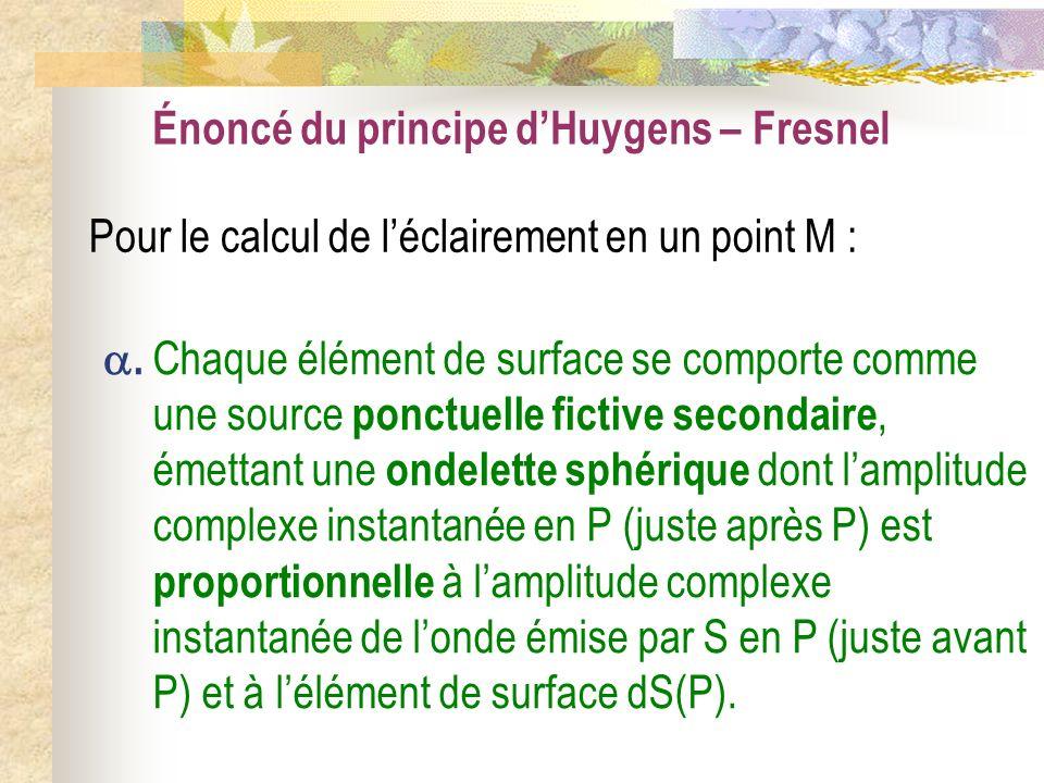 Énoncé du principe d'Huygens – Fresnel