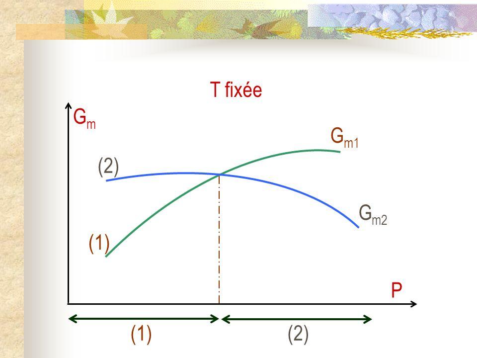 T fixée Gm P (1) Gm1 (2) Gm2 (1) (2)