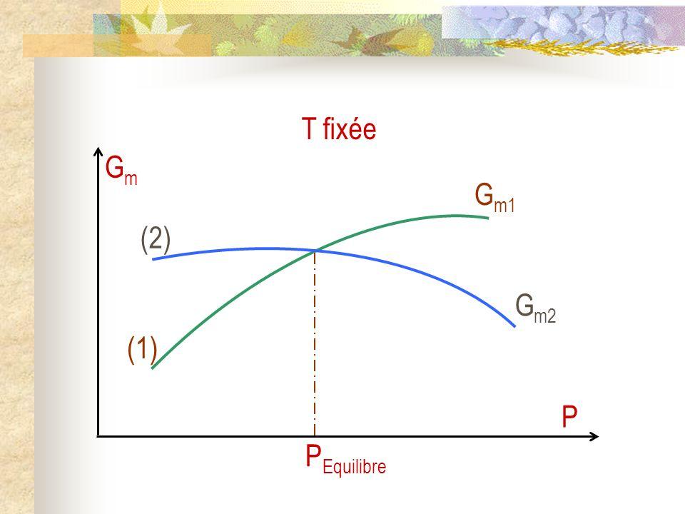 T fixée Gm P (1) Gm1 (2) Gm2 PEquilibre