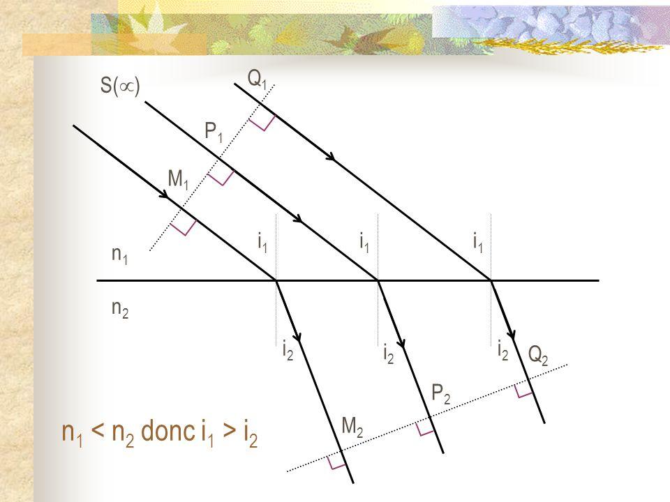 n1 n2 M1 M2 P1 P2 Q2 Q1 i2 i1 S() n1 < n2 donc i1 > i2