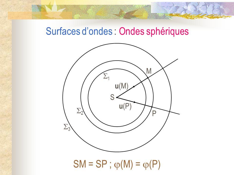 Surfaces d'ondes : Ondes sphériques