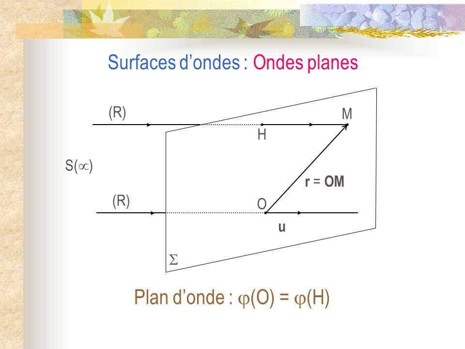 Plan d'onde : (O) = (H)