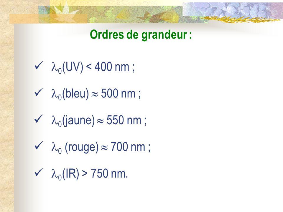 Ordres de grandeur : 0(UV) < 400 nm ; 0(bleu)  500 nm ; 0(jaune)  550 nm ; 0 (rouge)  700 nm ;
