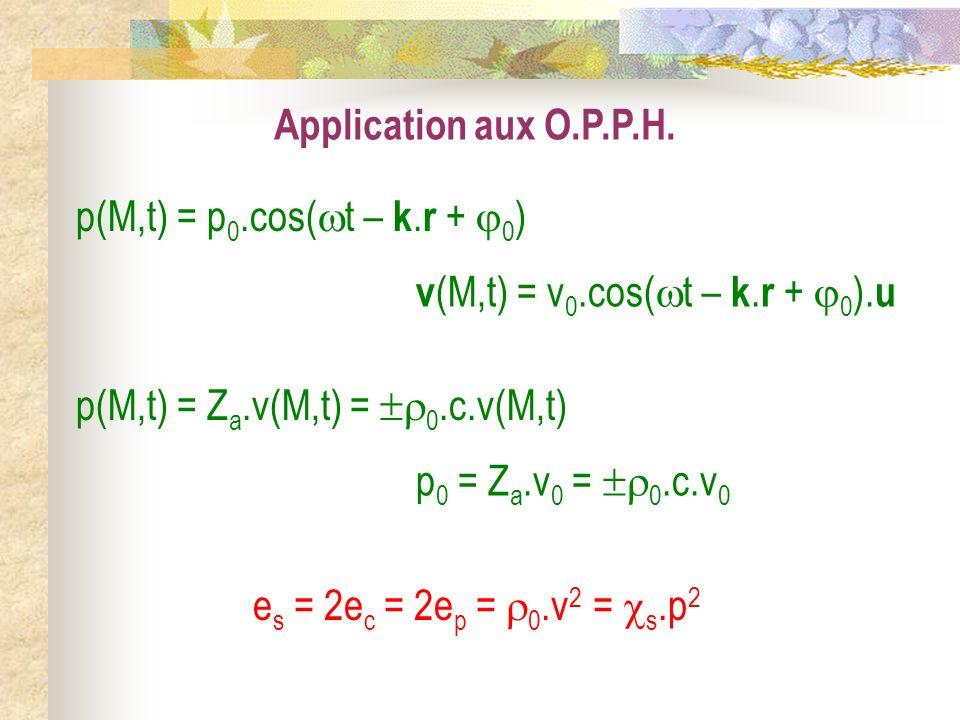 Application aux O.P.P.H. p(M,t) = p0.cos(t – k.r + 0) v(M,t) = v0.cos(t – k.r + 0).u. p(M,t) = Za.v(M,t) = 0.c.v(M,t)