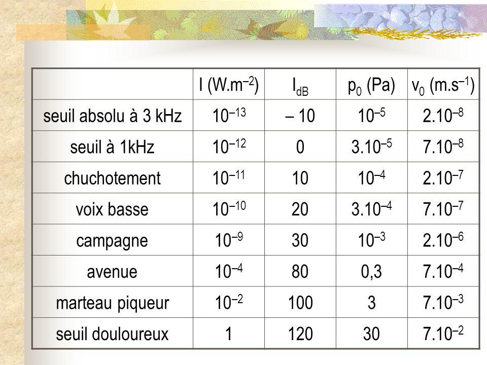 I (W.m–2) IdB. p0 (Pa) v0 (m.s–1) seuil absolu à 3 kHz. 10–13. – 10. 10–5. 2.10–8. seuil à 1kHz.