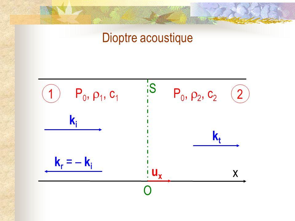 Dioptre acoustique O S ki kt P0, 1, c1 P0, 2, c2 1 2 x ux kr = – ki
