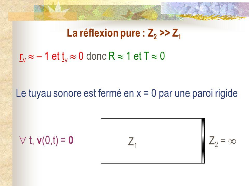 La réflexion pure : Z2 >> Z1