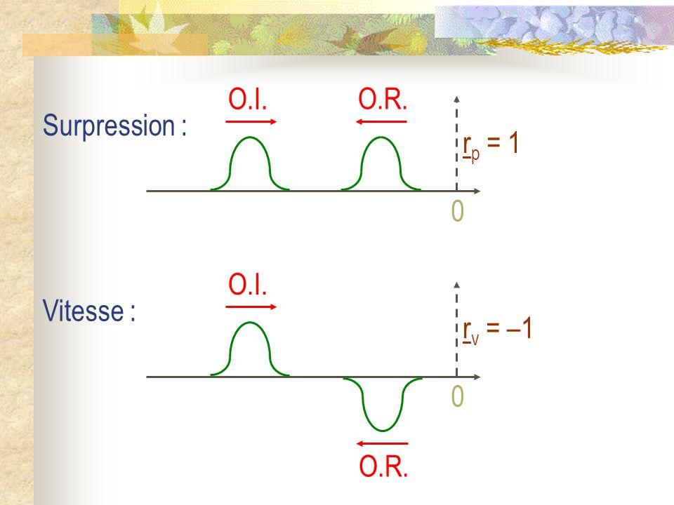 O.I. O.R. rp = 1 Surpression : O.R. O.I. rv = –1 Vitesse :