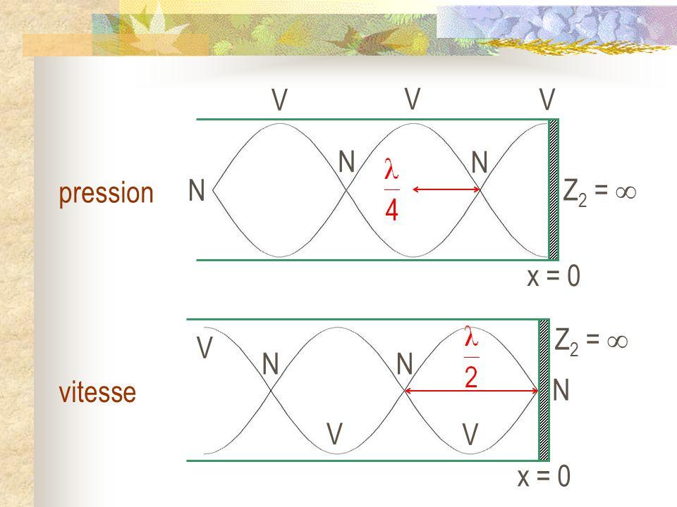 x = 0 Z2 =  V N pression x = 0 Z2 =  V N vitesse