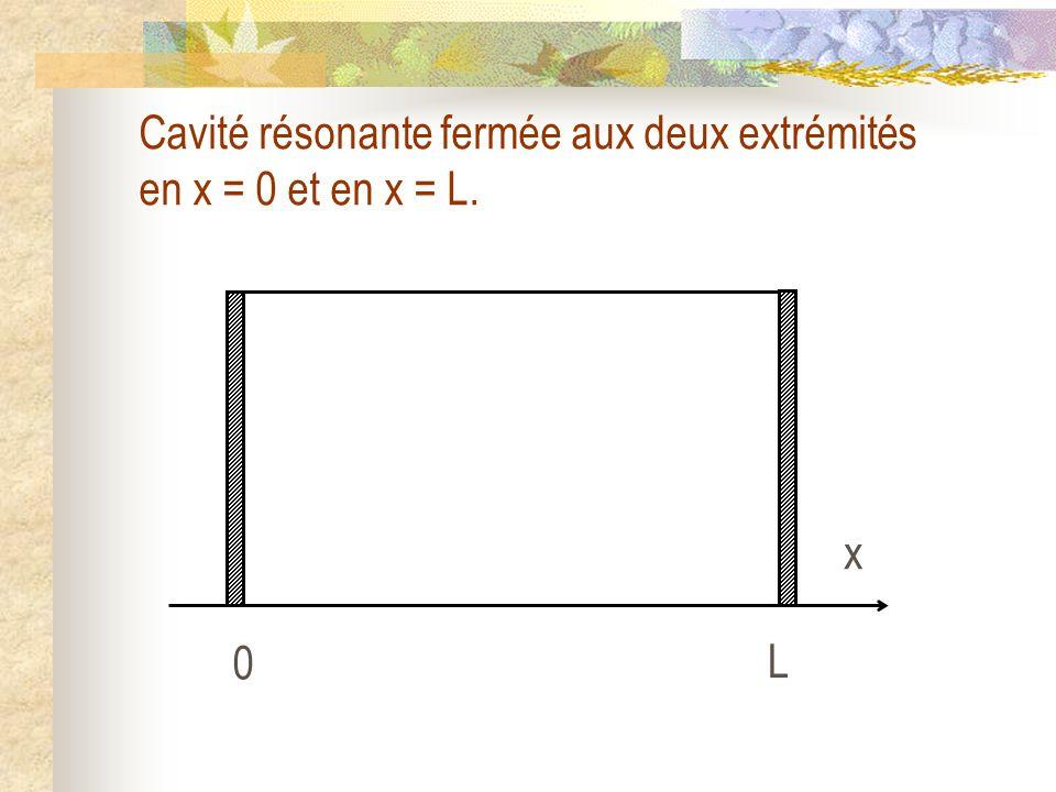 Cavité résonante fermée aux deux extrémités en x = 0 et en x = L.