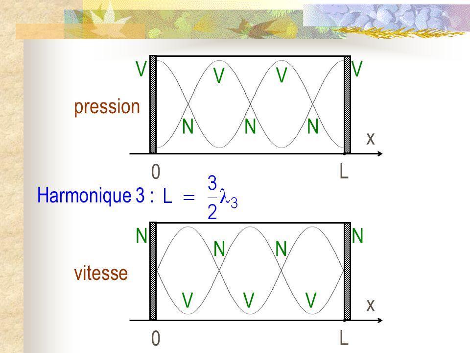 L x pression V N Harmonique 3 : L x vitesse N V