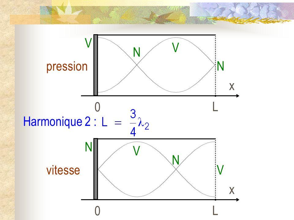 L x pression V N Harmonique 2 : L x vitesse N V