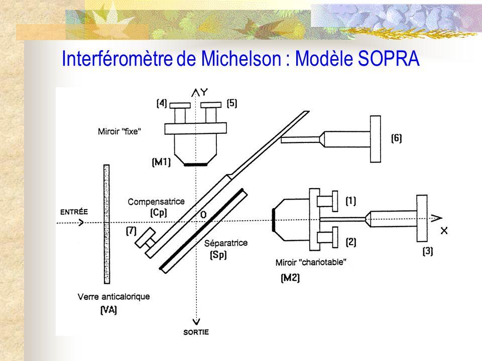 Interféromètre de Michelson : Modèle SOPRA