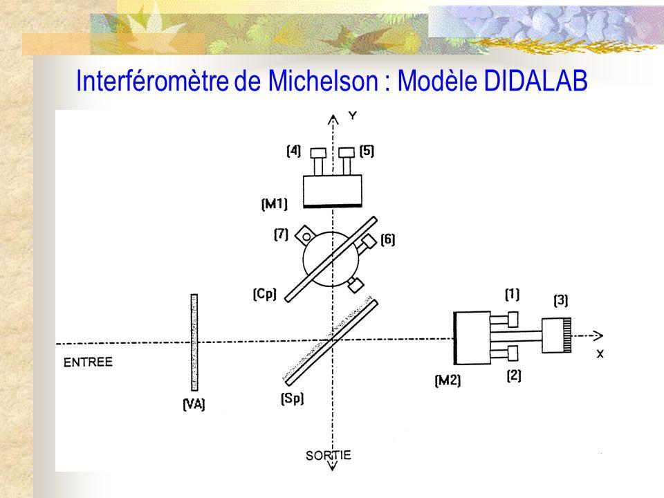 Interféromètre de Michelson : Modèle DIDALAB