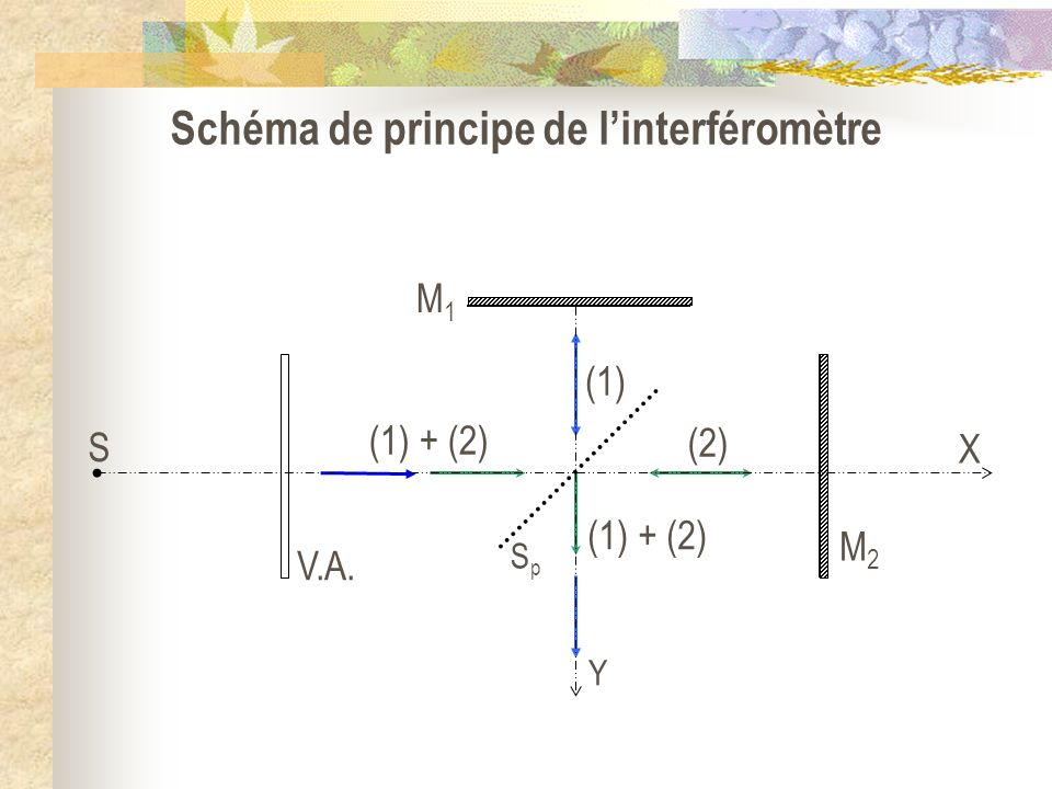 Schéma de principe de l'interféromètre
