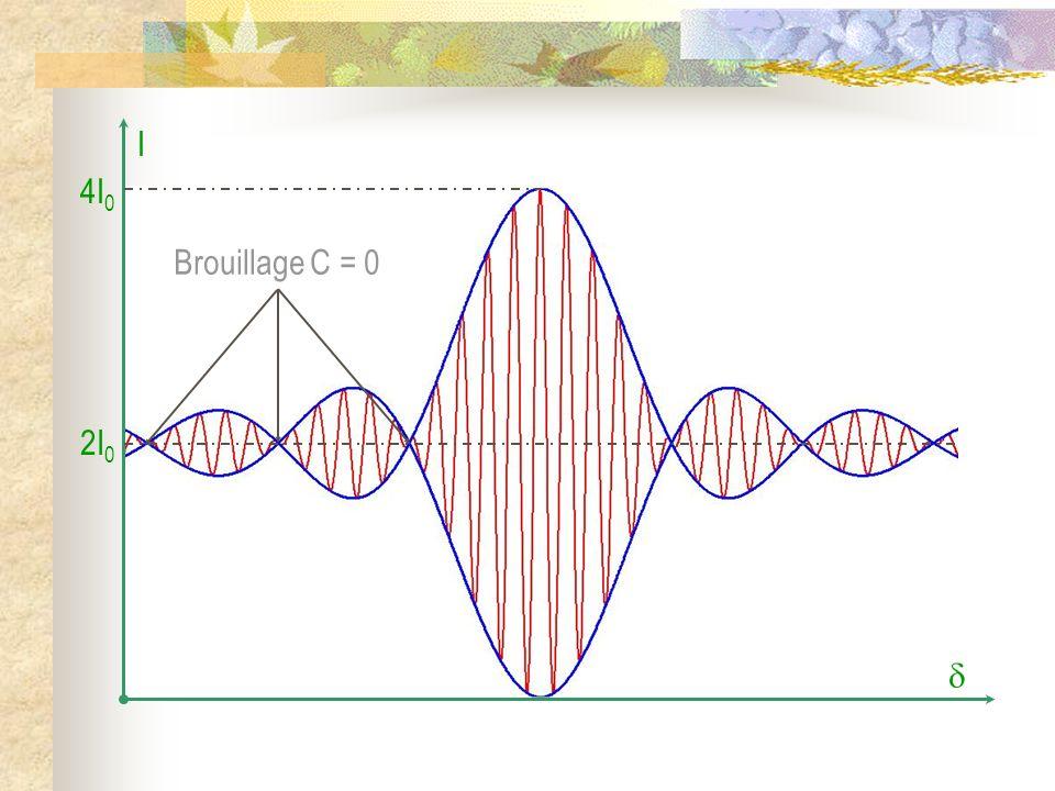  I 4I0 2I0 Brouillage C = 0