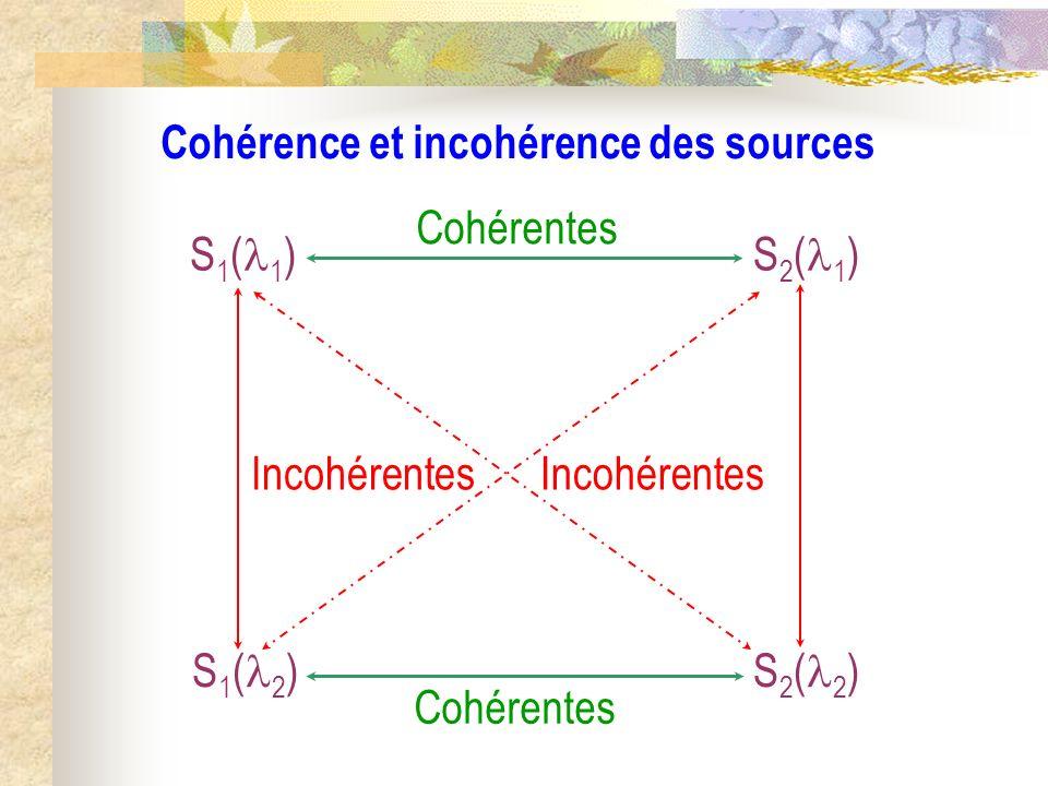 Cohérence et incohérence des sources