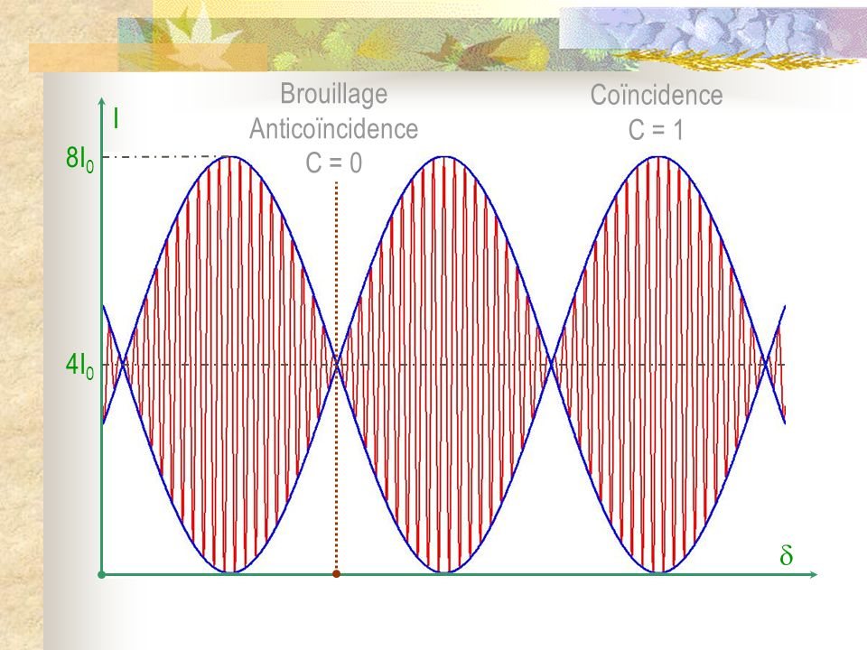 Brouillage Anticoïncidence C = 0