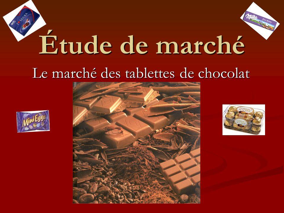Le marché des tablettes de chocolat