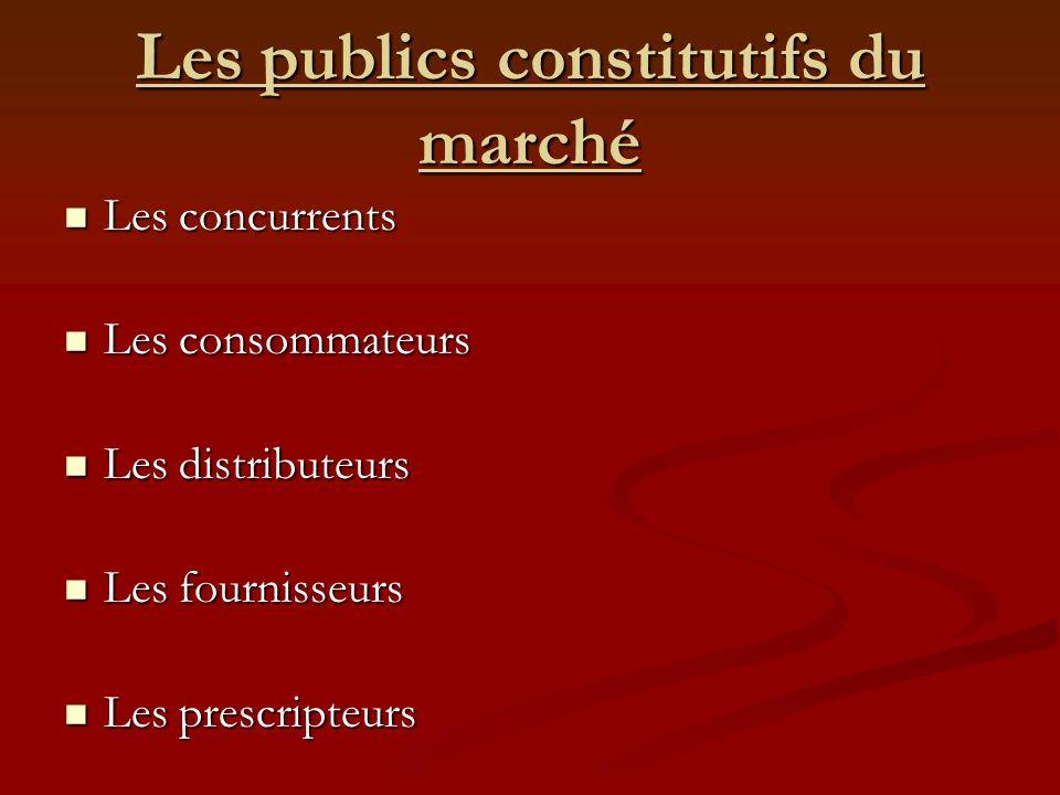 Les publics constitutifs du marché