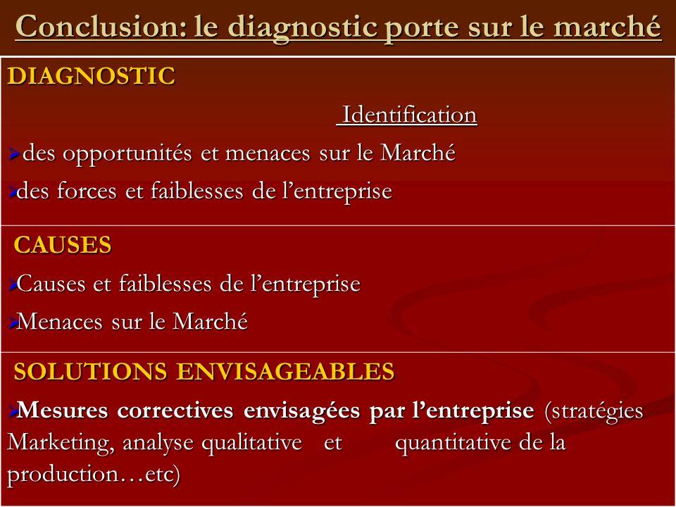 Conclusion: le diagnostic porte sur le marché