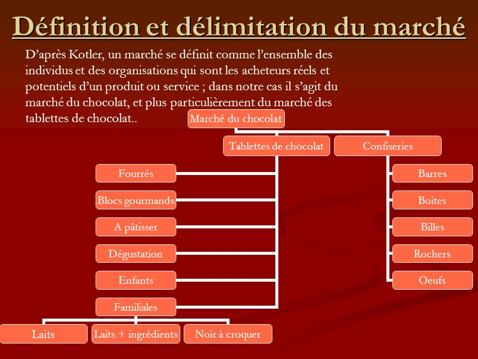 Le march des tablettes de chocolat ppt video online for Dans 30 ans plus de chocolat