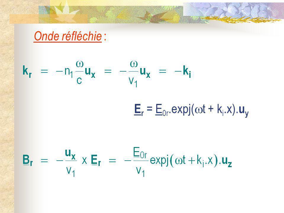 Onde réfléchie : Er = E0r.expj(t + ki.x).uy