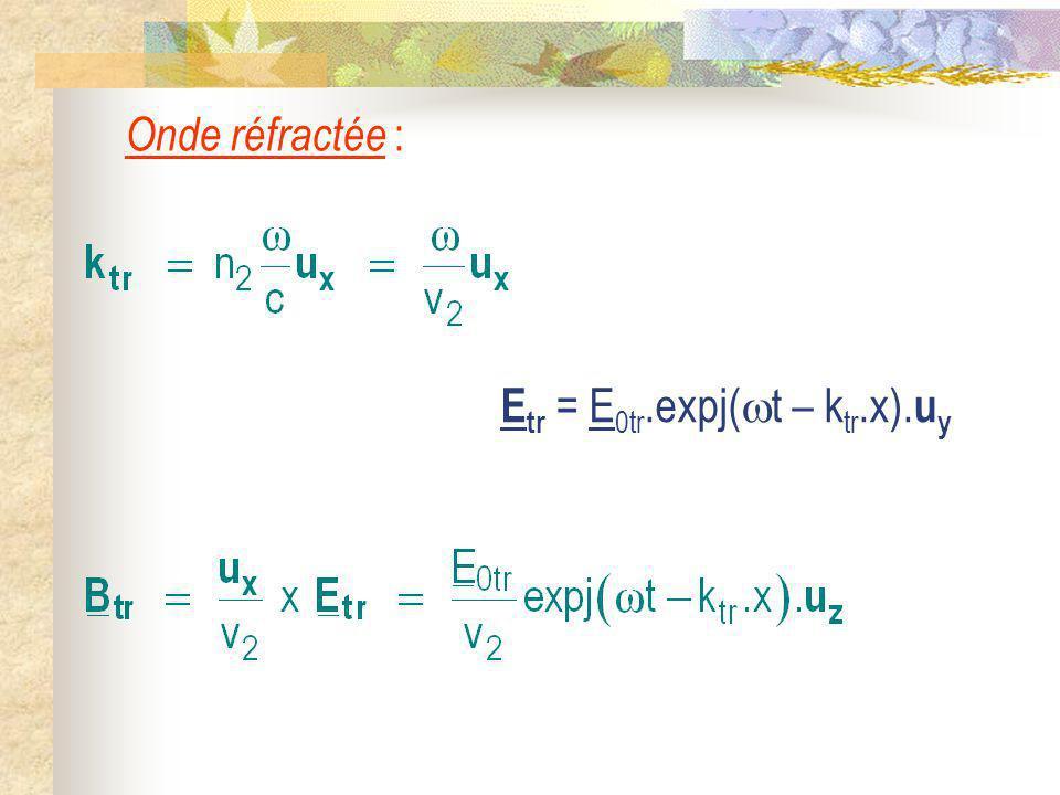 Onde réfractée : Etr = E0tr.expj(t – ktr.x).uy