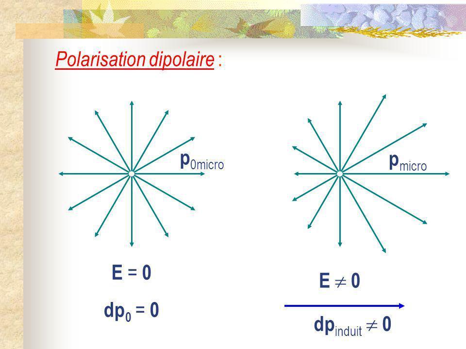 Polarisation dipolaire :