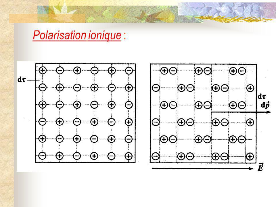 Polarisation ionique :