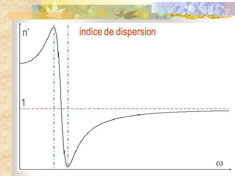 n'  1 indice de dispersion